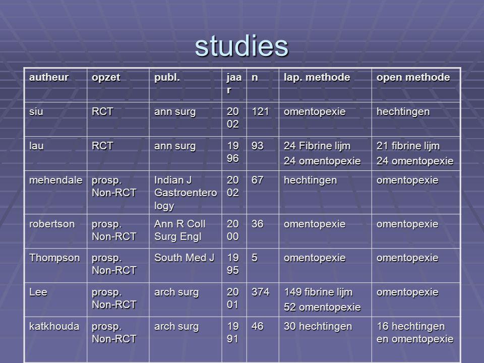 studies autheur opzet publ. jaar n lap. methode open methode siu RCT