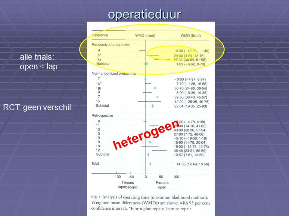 operatieduur RCT: geen verschil alle trials: open < lap heterogeen