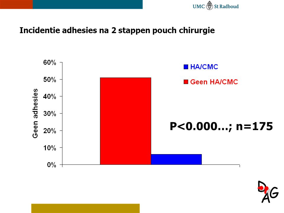 Incidentie adhesies na 2 stappen pouch chirurgie