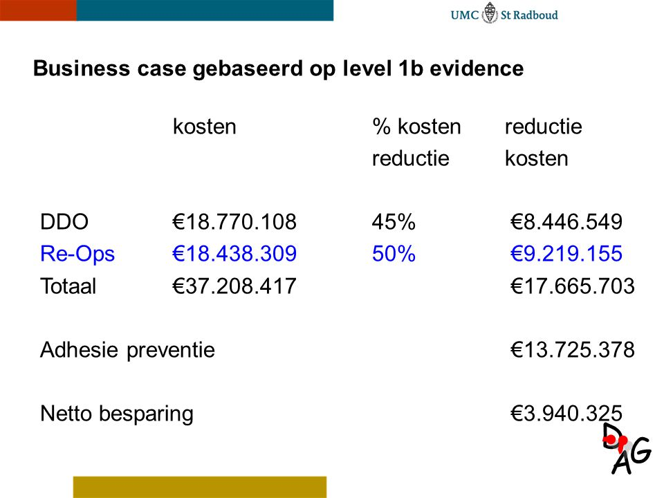 Business case gebaseerd op level 1b evidence
