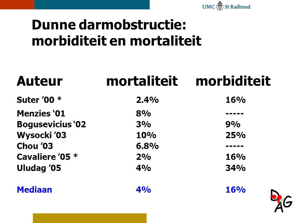 Dunne darmobstructie: morbiditeit en mortaliteit