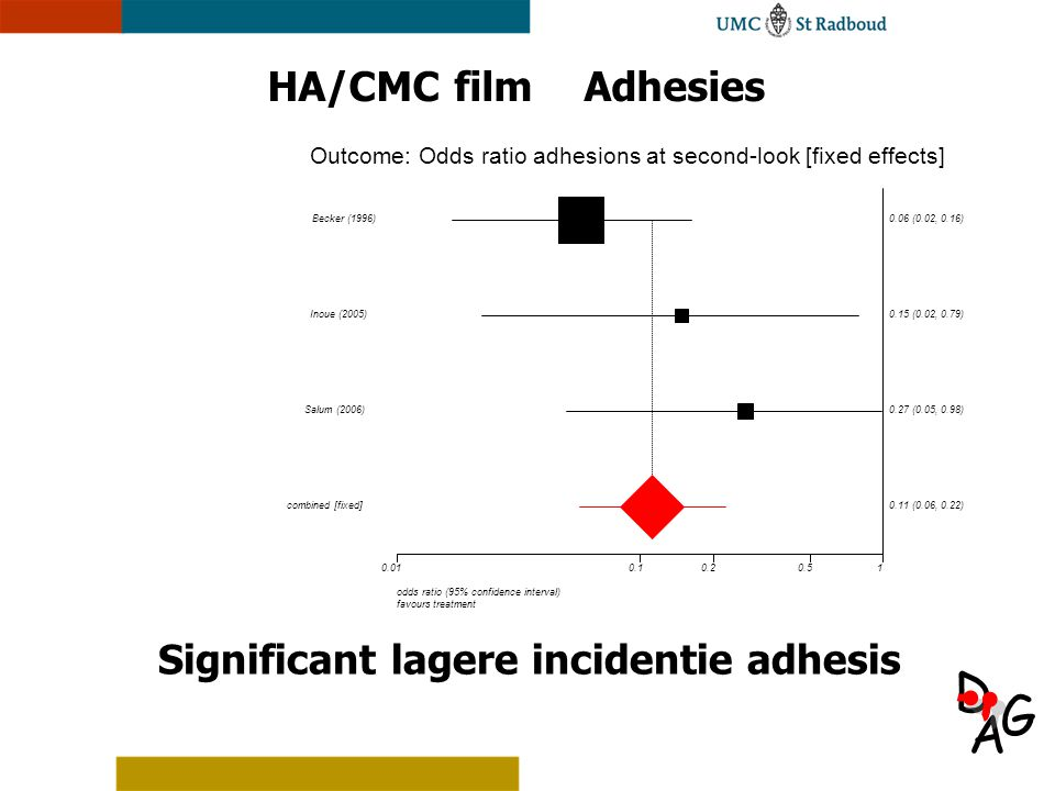 Significant lagere incidentie adhesis