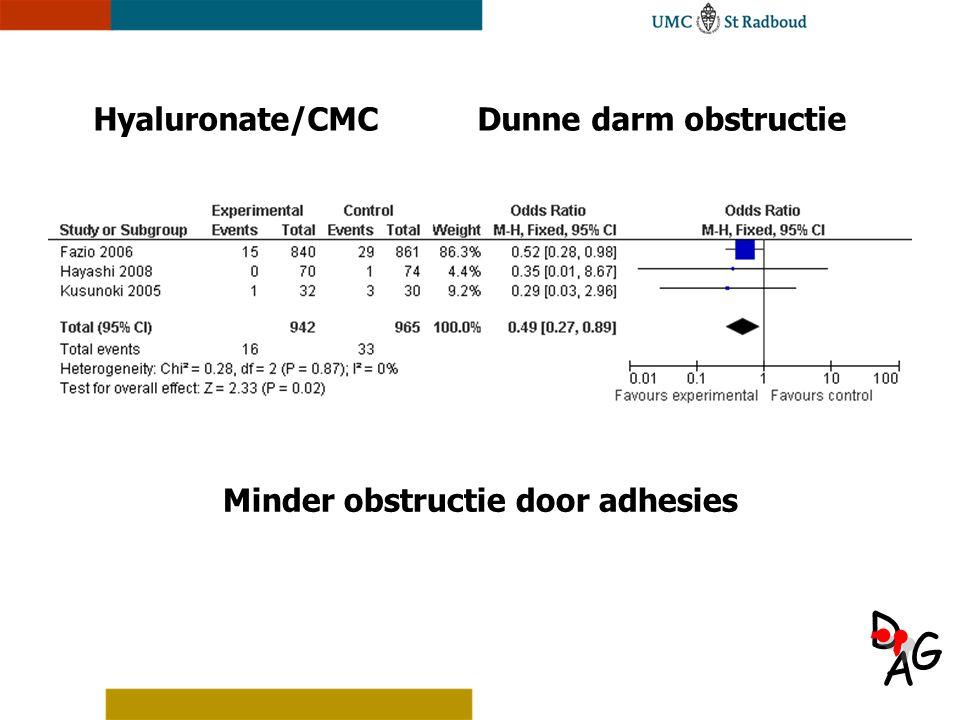 Hyaluronate/CMC Dunne darm obstructie