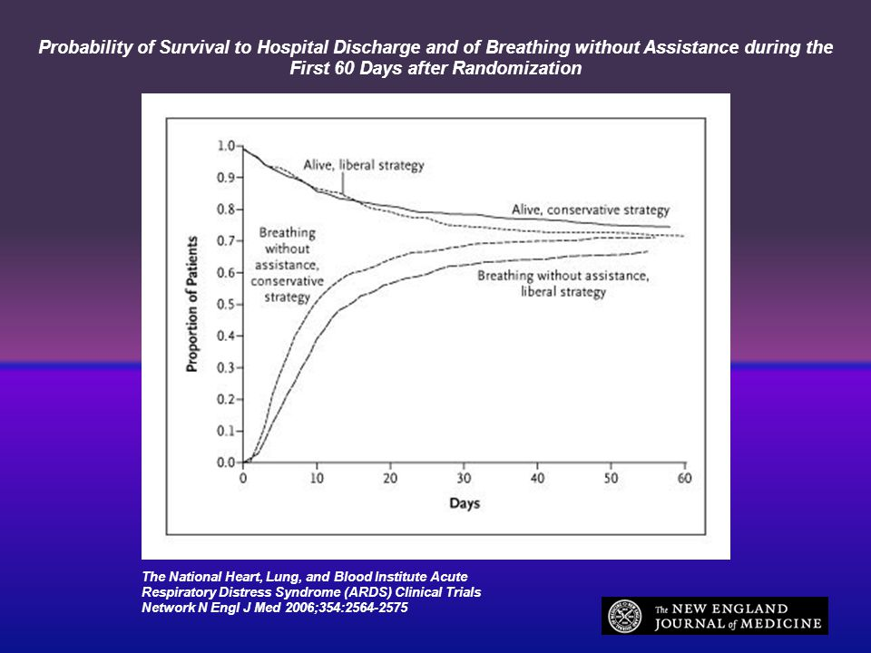 Probability of Survival to Hospital Discharge and of Breathing without Assistance during the First 60 Days after Randomization