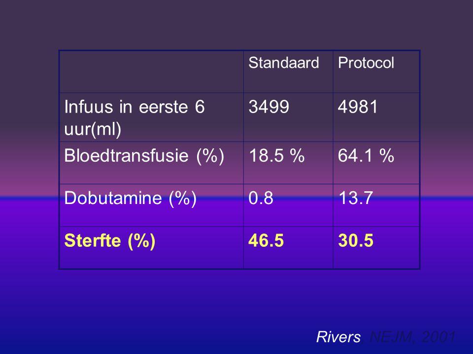 Infuus in eerste 6 uur(ml) 3499 4981 Bloedtransfusie (%) 18.5 % 64.1 %