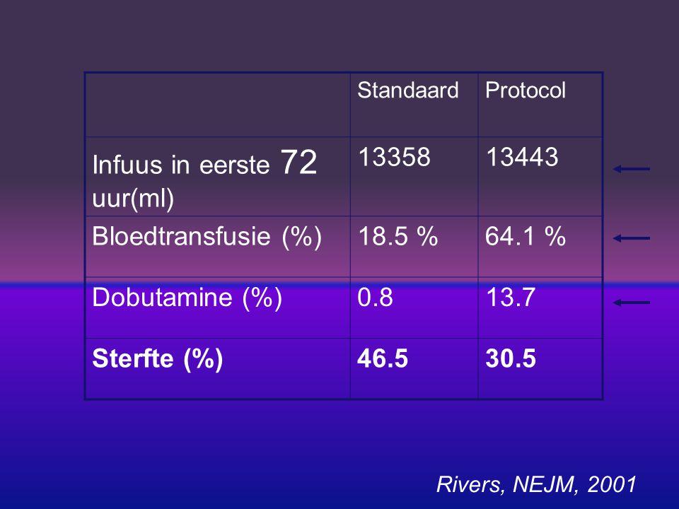 Infuus in eerste 72 uur(ml) 13358 13443