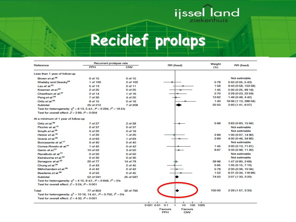 Recidief prolaps 22