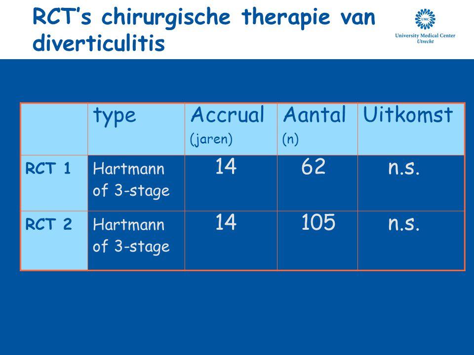 RCT's chirurgische therapie van diverticulitis