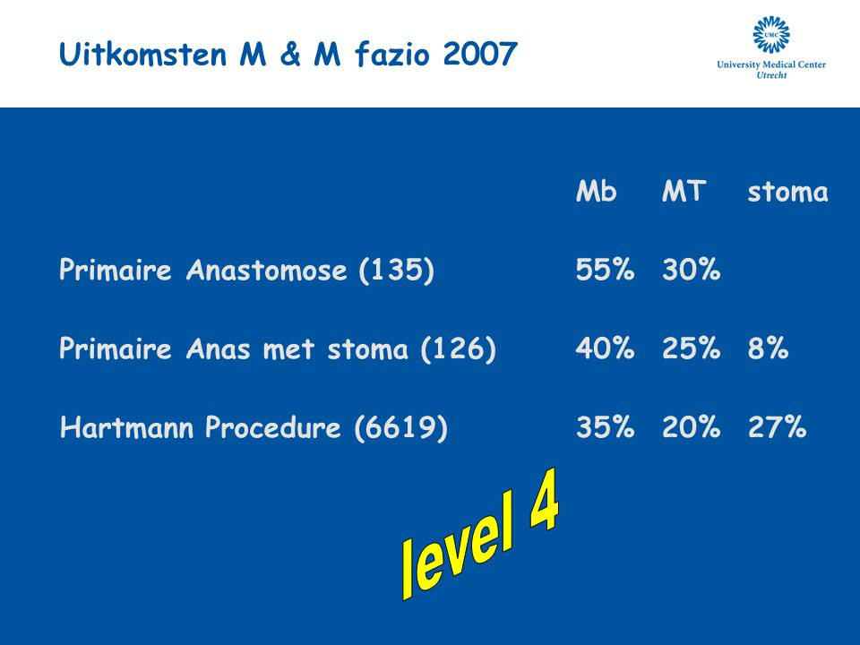 level 4 Uitkomsten M & M fazio 2007 Mb MT stoma