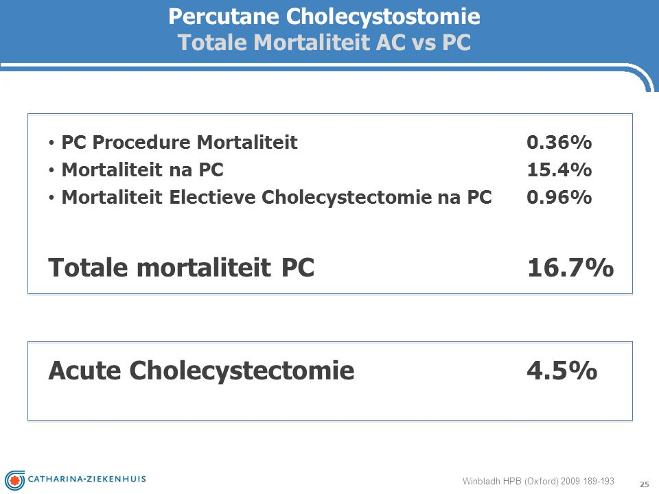 Percutane Cholecystostomie Totale Mortaliteit AC vs PC