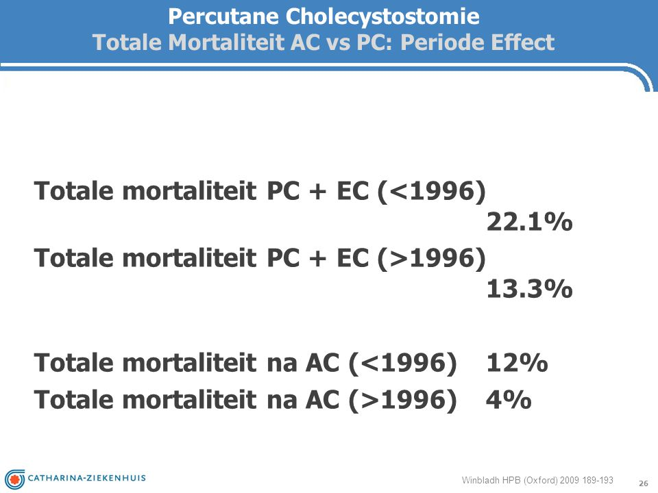 Percutane Cholecystostomie Totale Mortaliteit AC vs PC: Periode Effect