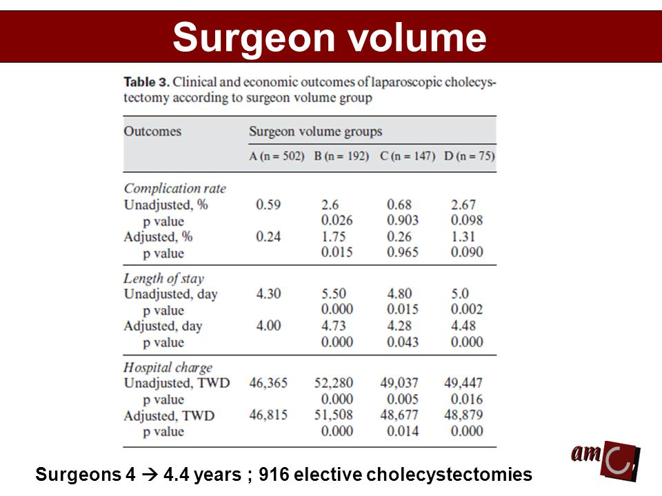 Surgeon volume Surgeons 4  4.4 years ; 916 elective cholecystectomies