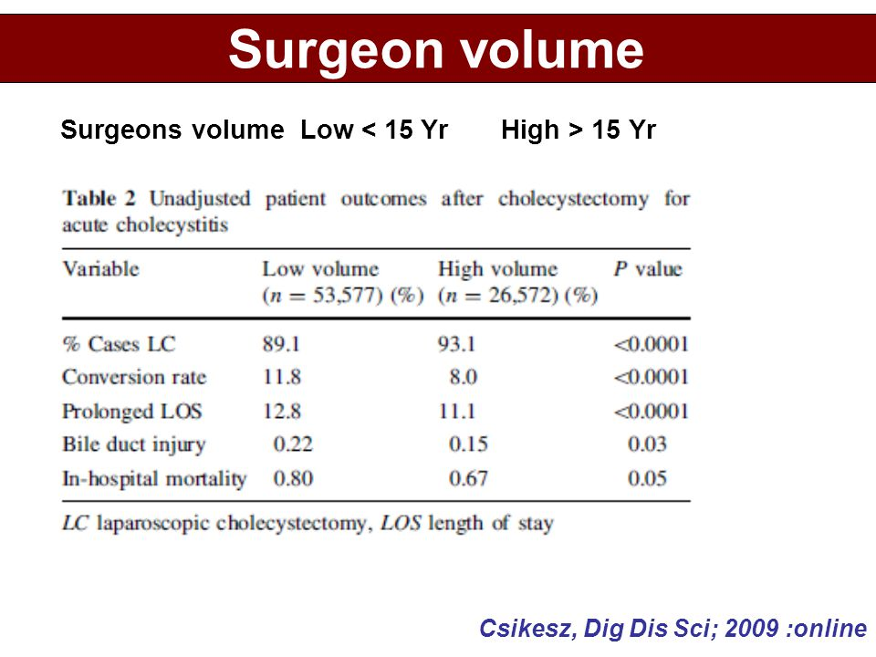 Surgeon volume Surgeons volume Low < 15 Yr High > 15 Yr