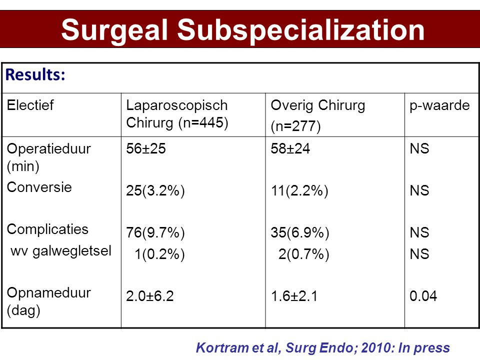 Surgeal Subspecialization