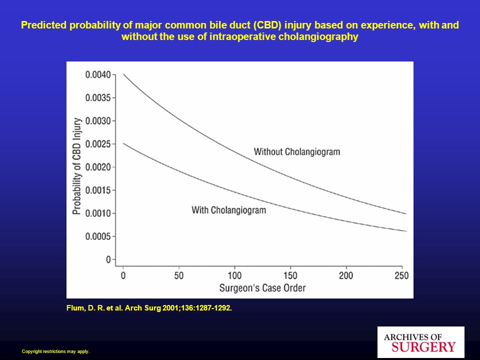 Predicted probability of major common bile duct (CBD) injury based on experience, with and without the use of intraoperative cholangiography