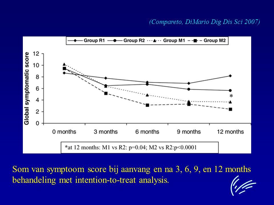 Som van symptoom score bij aanvang en na 3, 6, 9, en 12 months