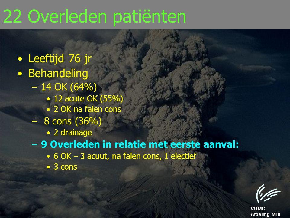 22 Overleden patiënten Leeftijd 76 jr Behandeling 14 OK (64%)