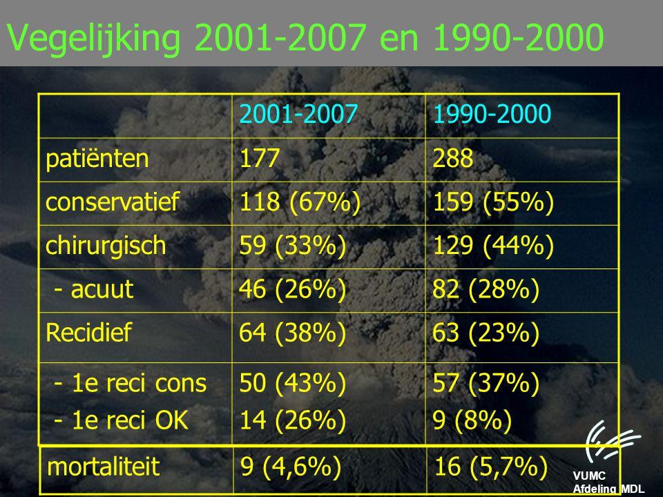 Vegelijking 2001-2007 en 1990-2000 2001-2007 1990-2000 patiënten 177