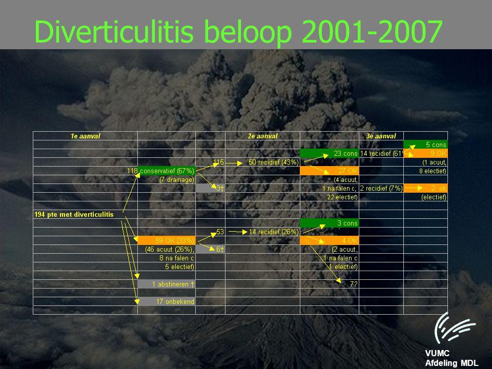 Diverticulitis beloop 2001-2007