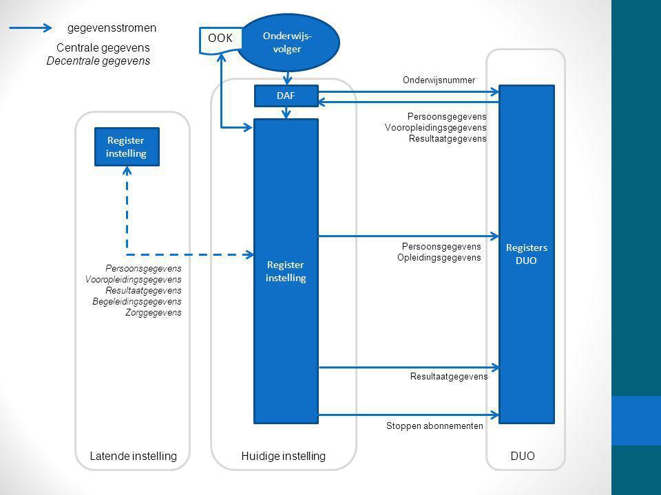 OOK Register DUO gegevensstromen Onderwijs-volger Centrale gegevens
