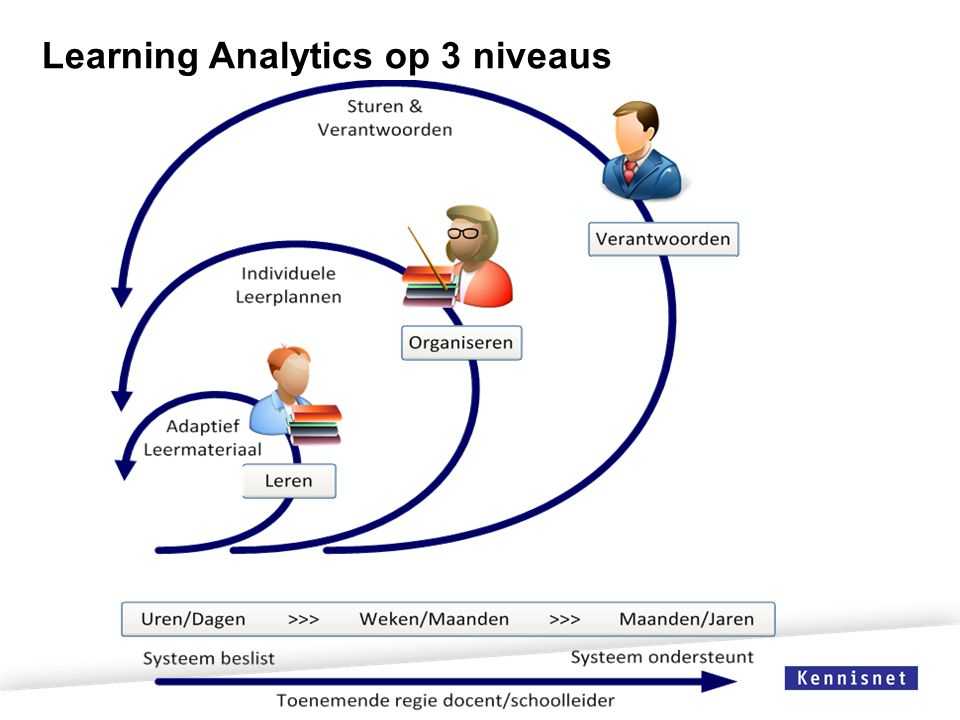 Learning Analytics op 3 niveaus