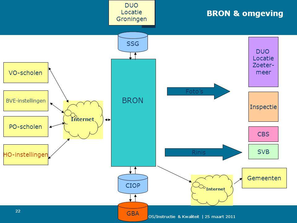 BRON & omgeving BRON DUO Locatie Groningen SSG DUO Locatie Zoeter-