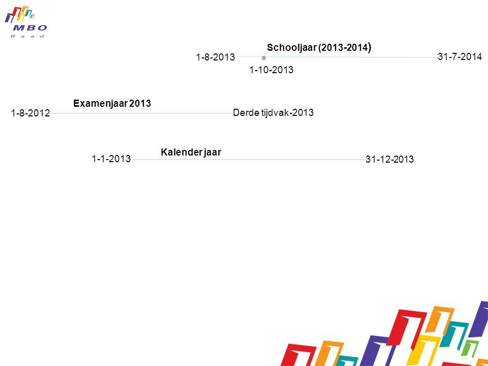 Schooljaar (2013-2014) 1-8-2013. 31-7-2014. 1-10-2013. Examenjaar 2013. 1-8-2012. Derde tijdvak-2013.