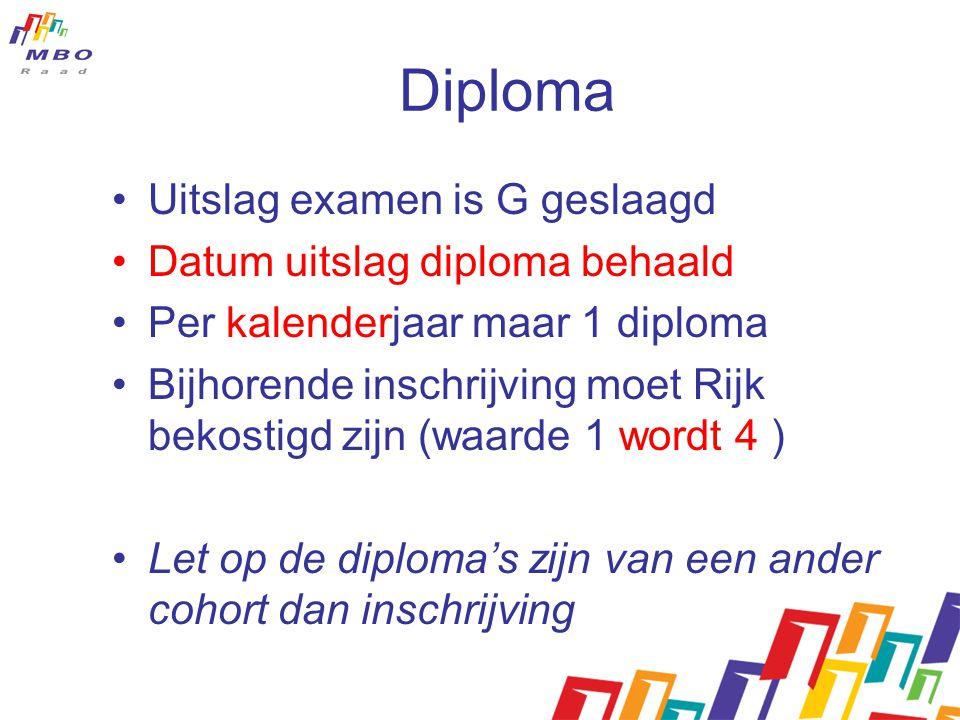 Diploma Uitslag examen is G geslaagd Datum uitslag diploma behaald