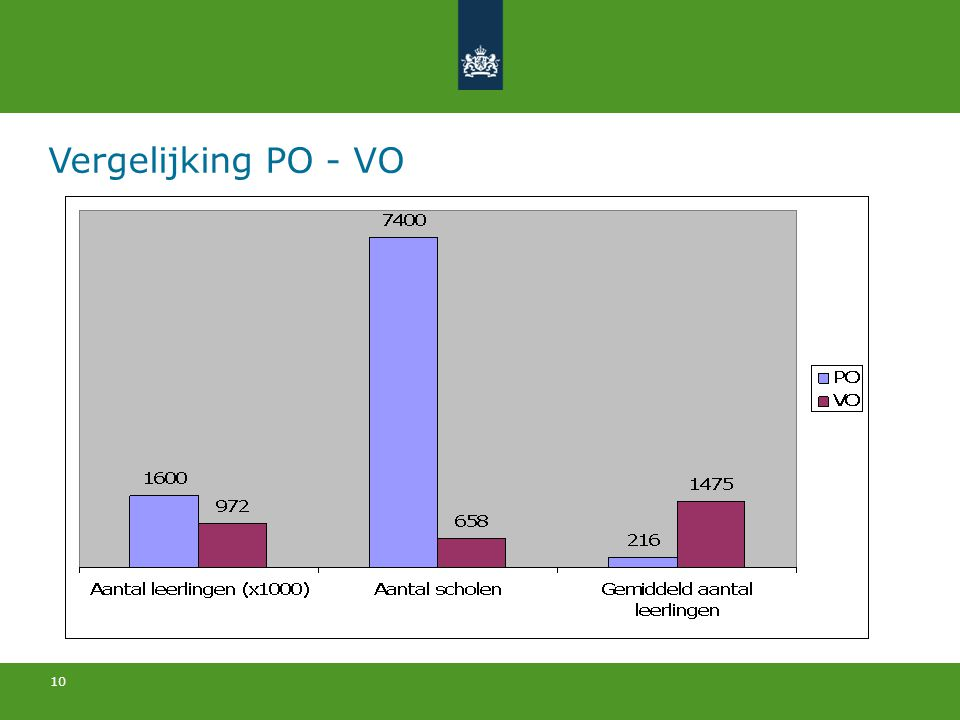 Vergelijking PO - VO