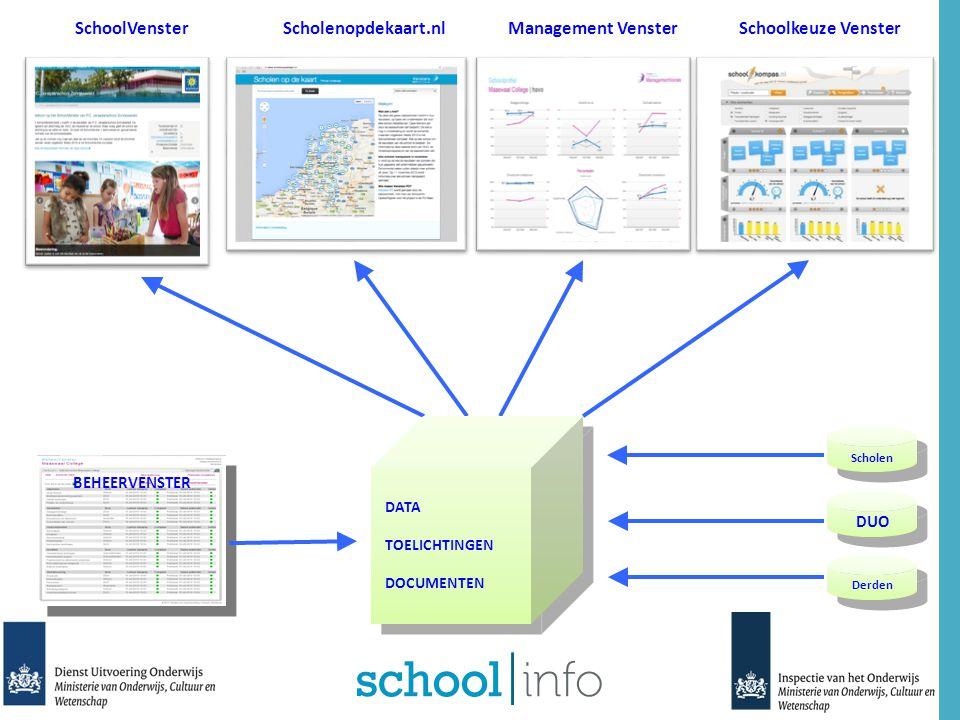 SchoolVenster Scholenopdekaart.nl Management Venster