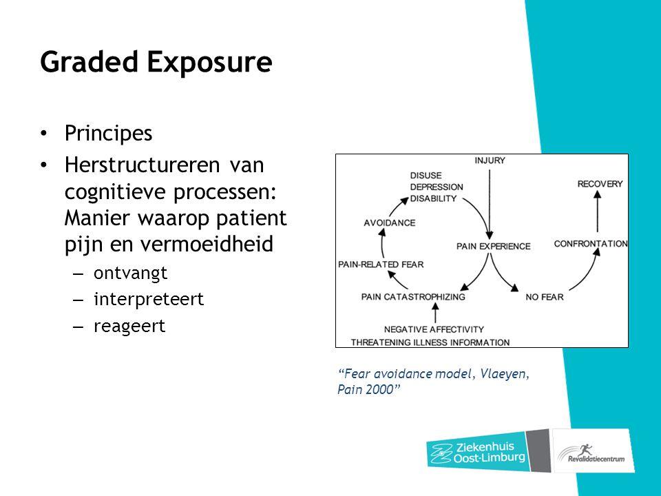 Graded Exposure Principes