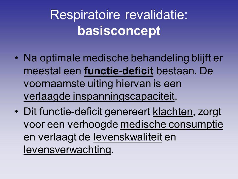 Respiratoire revalidatie: basisconcept