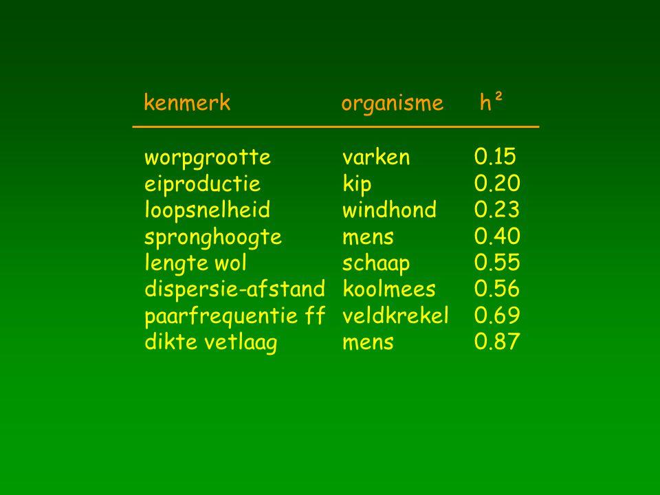 kenmerk organisme h² worpgrootte varken 0.15. eiproductie kip 0.20. loopsnelheid windhond 0.23.