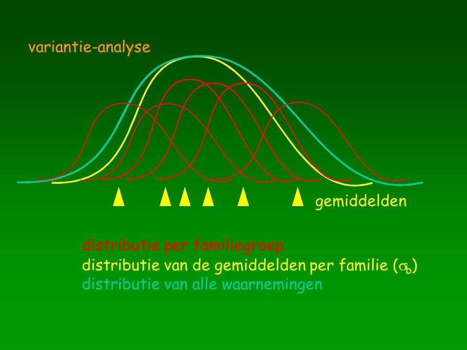 variantie-analyse distributie van alle waarnemingen. distributie van de gemiddelden per familie (sb)