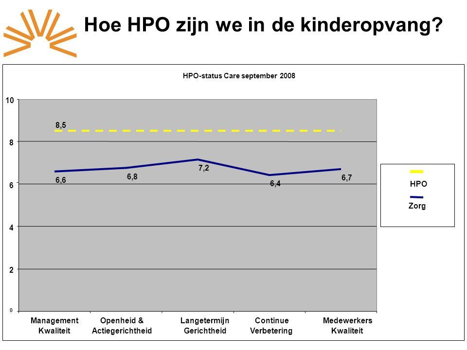 HPO-status Care september 2008