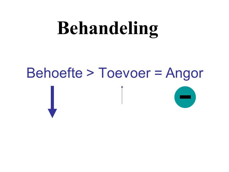 Behoefte > Toevoer = Angor