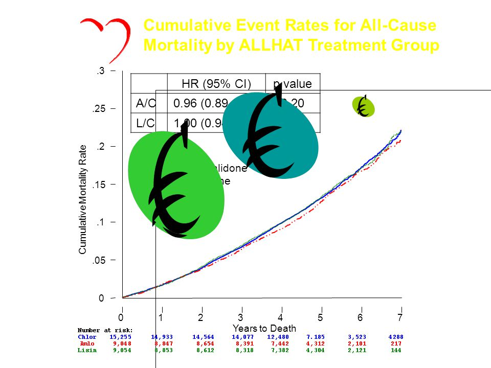ALLHAT Cumulative Event Rates for All-Cause Mortality by ALLHAT Treatment Group. Cumulative Mortality Rate.