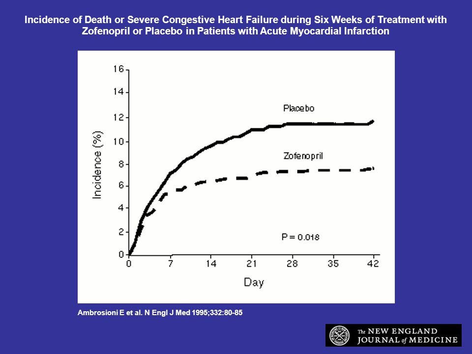 Incidence of Death or Severe Congestive Heart Failure during Six Weeks of Treatment with Zofenopril or Placebo in Patients with Acute Myocardial Infarction