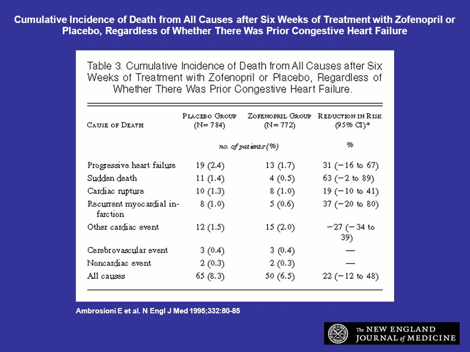 Cumulative Incidence of Death from All Causes after Six Weeks of Treatment with Zofenopril or Placebo, Regardless of Whether There Was Prior Congestive Heart Failure