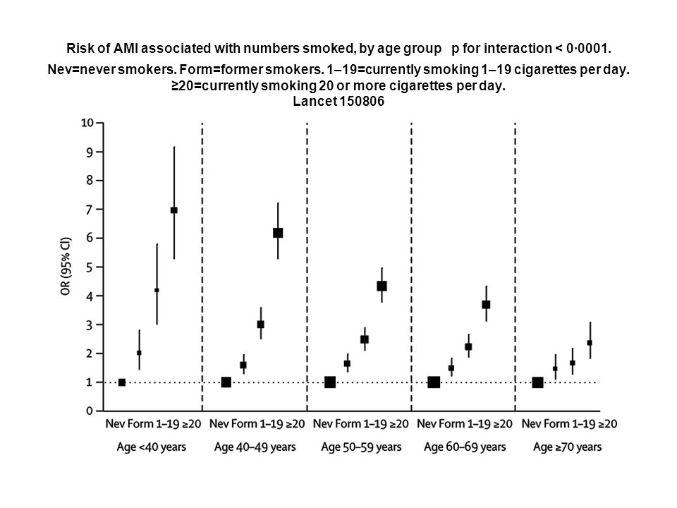 Risk of AMI associated with numbers smoked, by age group p for interaction < 0·0001.