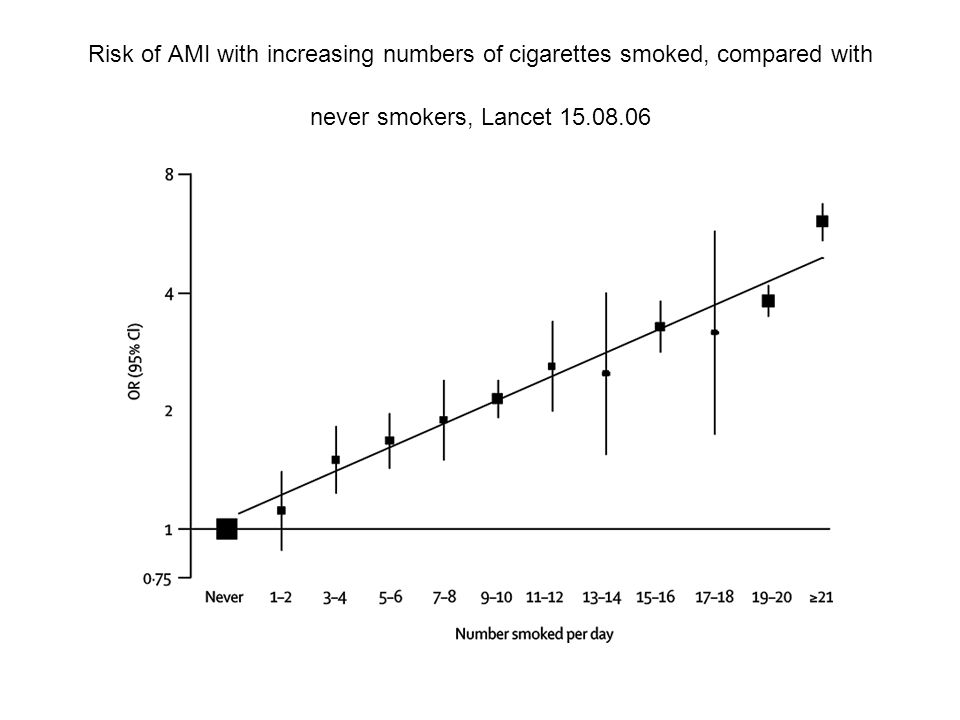 Risk of AMI with increasing numbers of cigarettes smoked, compared with never smokers, Lancet 15.08.06