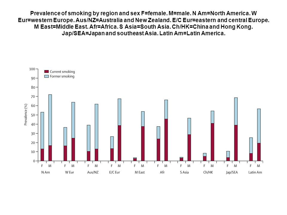 Prevalence of smoking by region and sex F=female. M=male