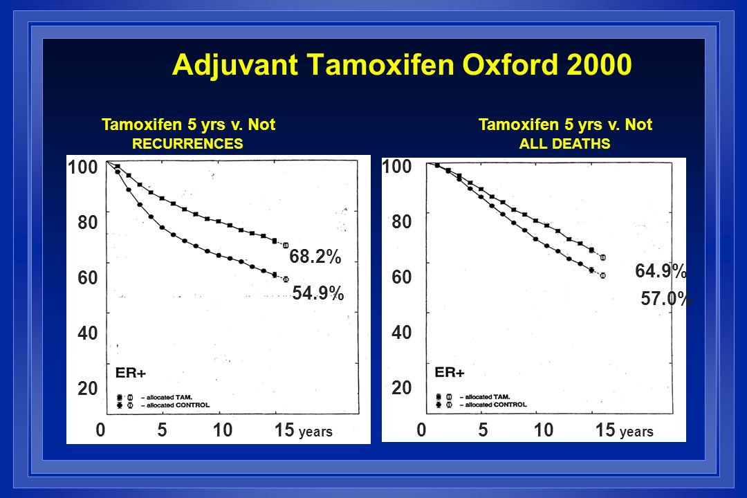 Adjuvant Tamoxifen Oxford 2000