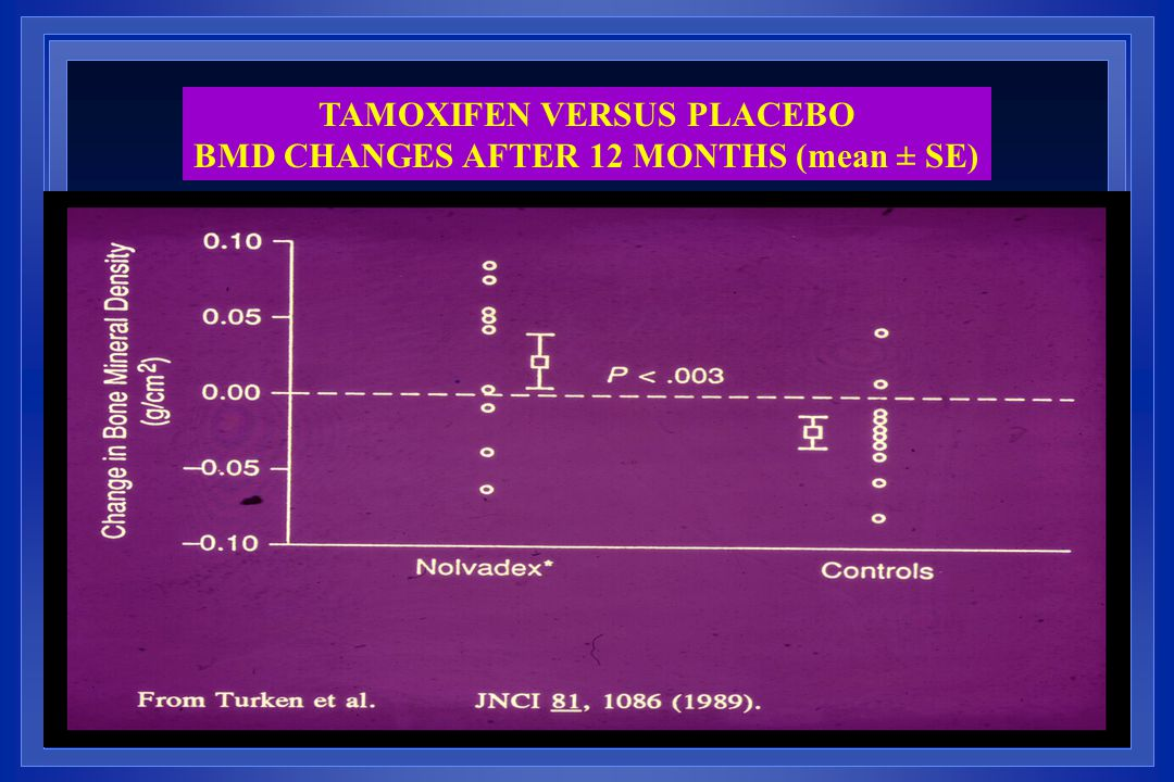 TAMOXIFEN VERSUS PLACEBO BMD CHANGES AFTER 12 MONTHS (mean ± SE)