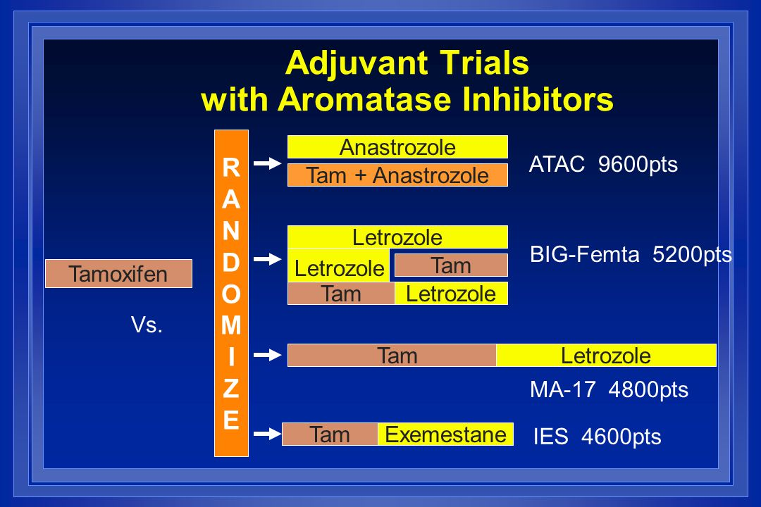 Adjuvant Trials with Aromatase Inhibitors
