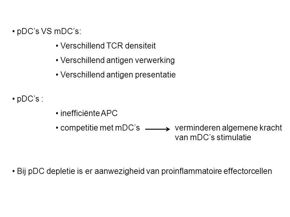 pDC's VS mDC's: Verschillend TCR densiteit. Verschillend antigen verwerking. Verschillend antigen presentatie.