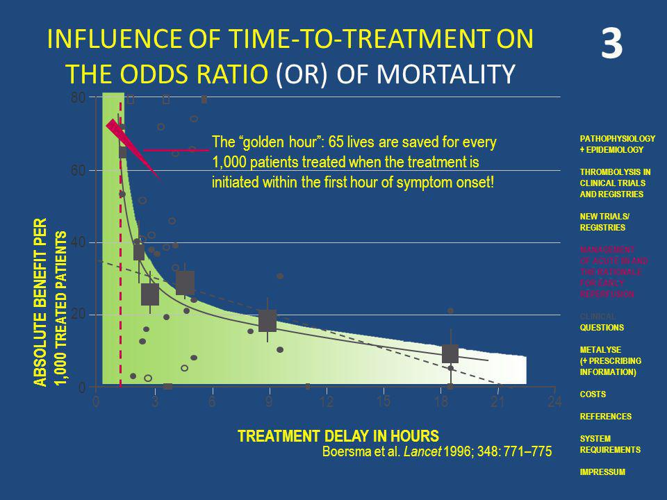INFLUENCE OF TIME-TO-TREATMENT ON THE ODDS RATIO (OR) OF MORTALITY