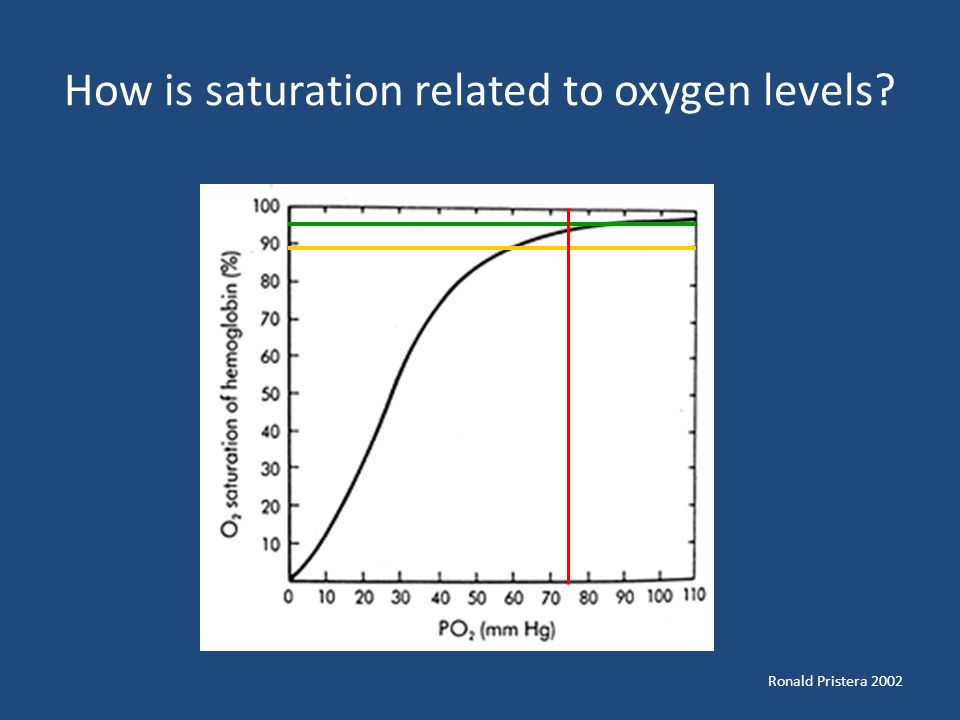 How is saturation related to oxygen levels