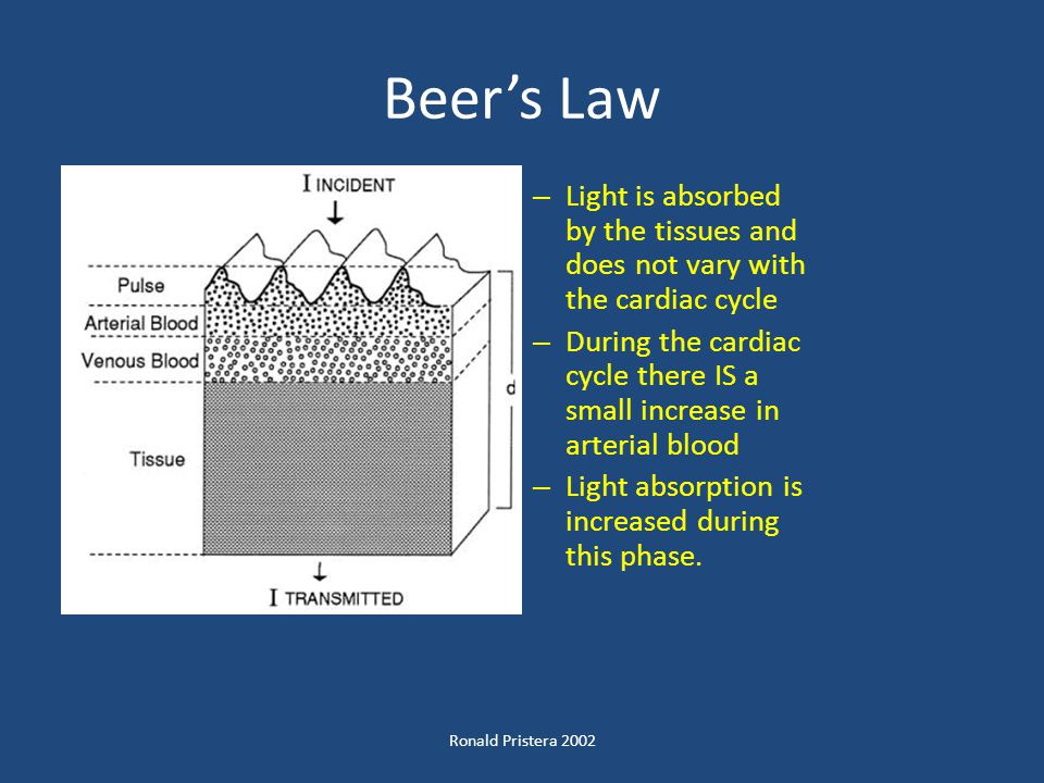 Beer's Law Light is absorbed by the tissues and does not vary with the cardiac cycle.