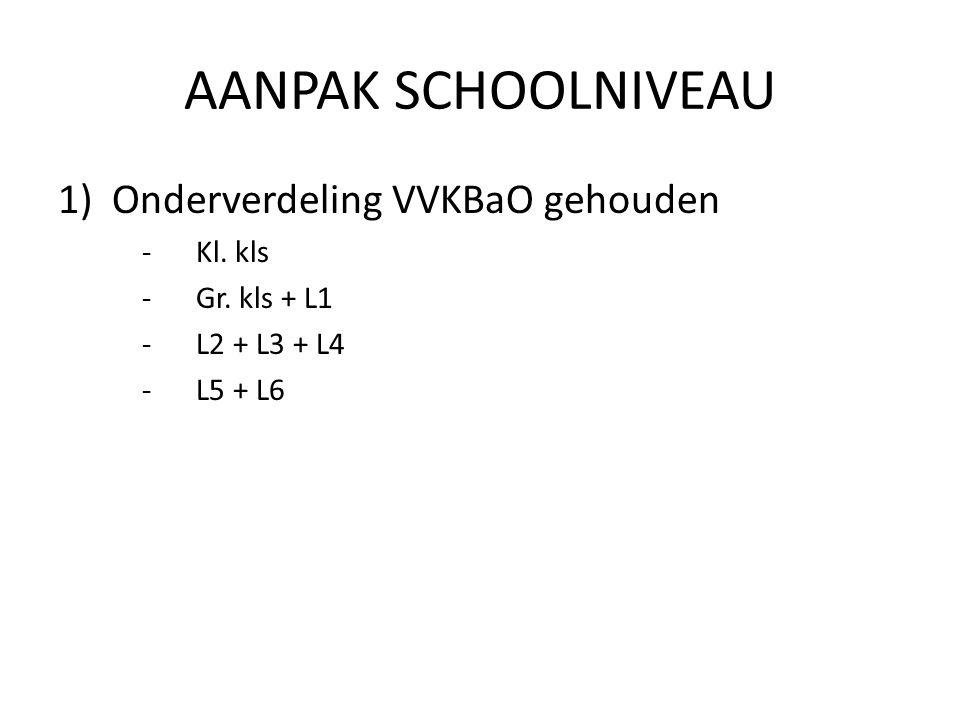 AANPAK SCHOOLNIVEAU Onderverdeling VVKBaO gehouden Kl. kls